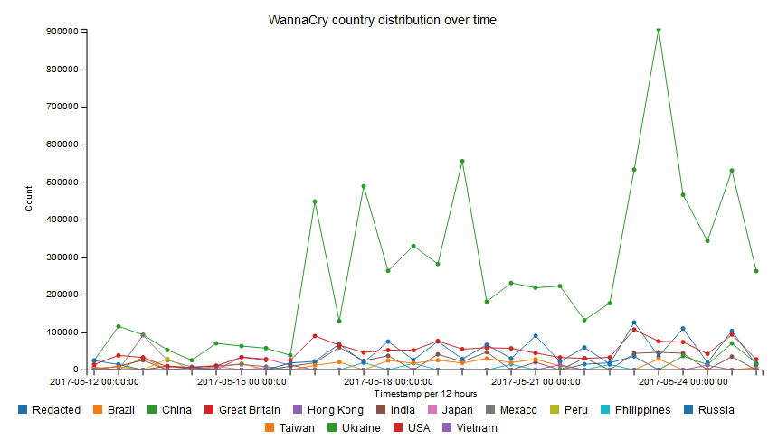 WannaCry victims distribution