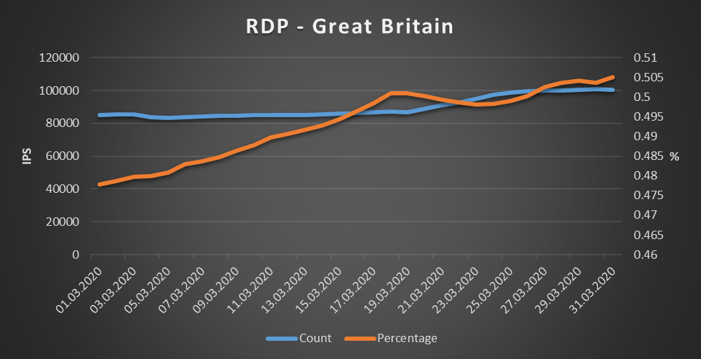 Great Britain - RDP