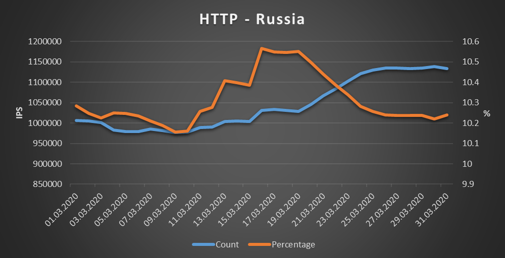 Russia - HTTP